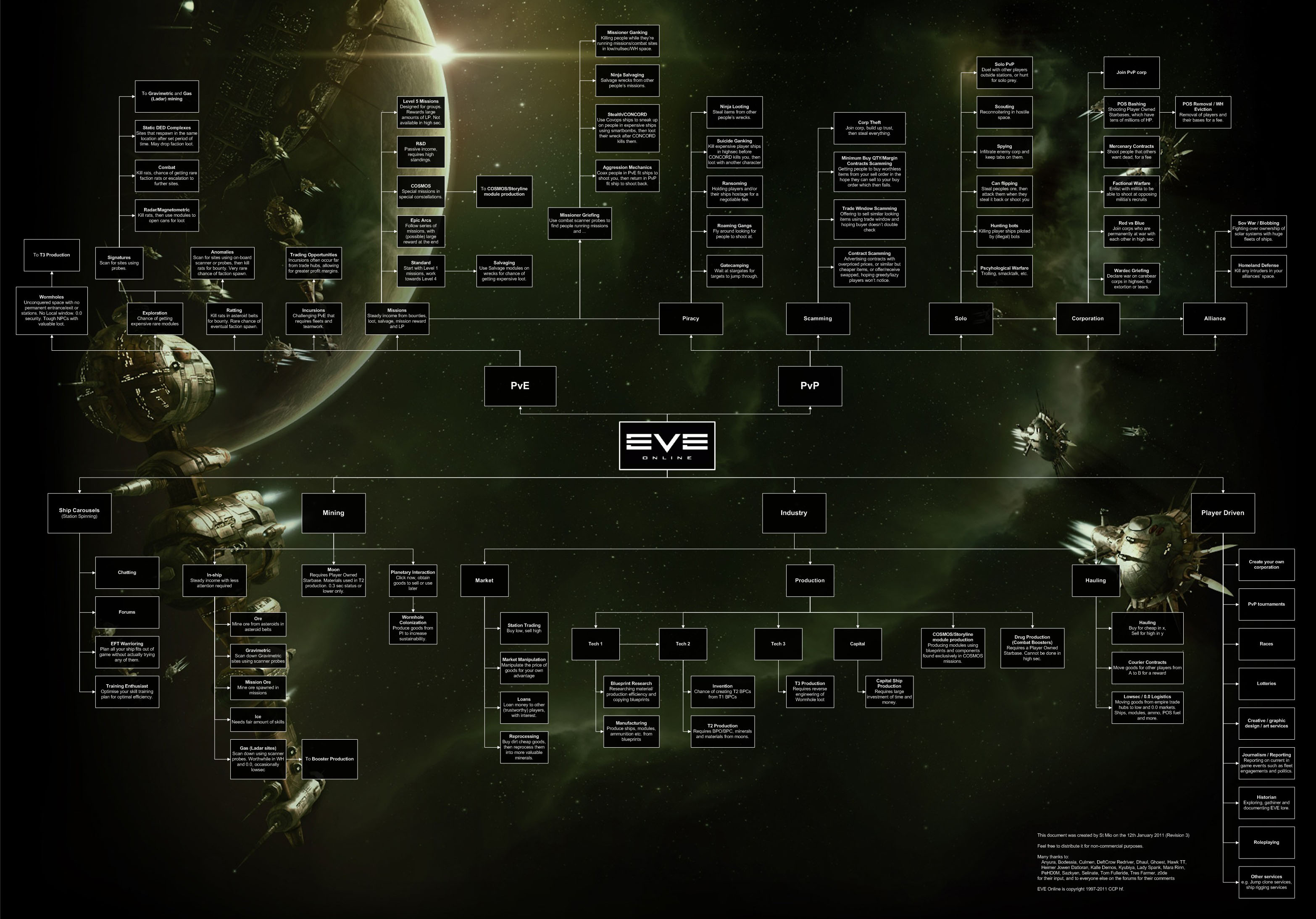 EVE Online (PC) Eve-wtd